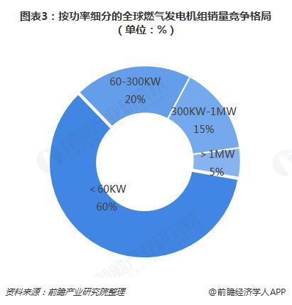 图表3:按功率细分的全球燃气发电机组销量竞争格局(单位:%)