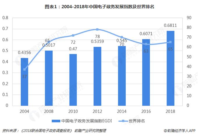 图表1:2004-2018年中国电子政务发展指数及世界排名