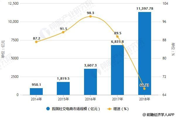 2014-2018年我国社交电商市场规模统计及增长情况预测