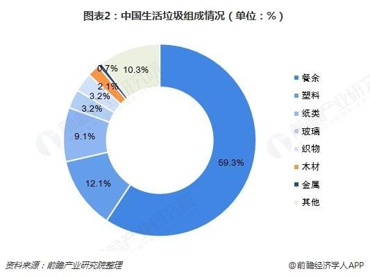 图表2:中国生活垃圾组成情况(单位:%)