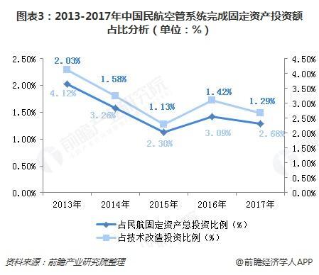 图表3:2013-2017年中国民航空管系统完成固定资产投资额占比分析(单位:%)
