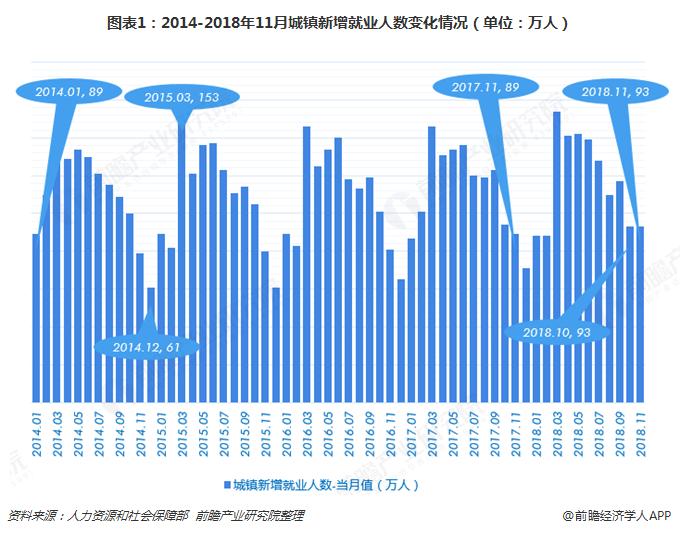 图表1:2014-2018年11月城镇新增就业人数变化情况(单位:万人)