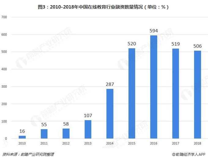 图3:2010-2018年中国在线教育行业融资数量情况(单位:%)