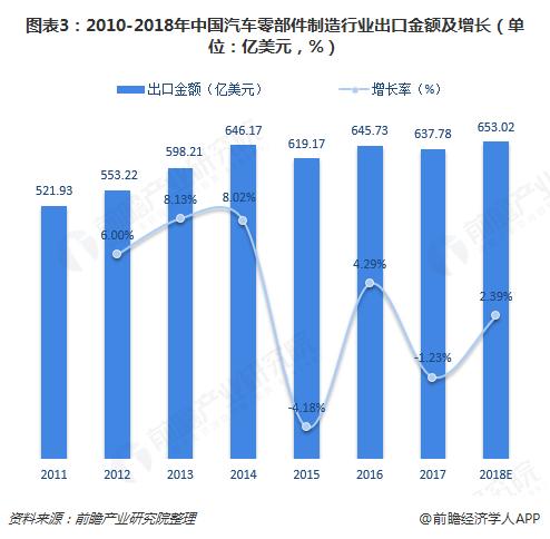 图表3:2010-2018年中国汽车零部件制造行业出口金额及增长(单位:亿美元,%)