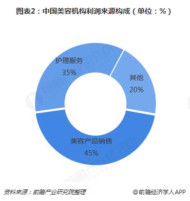 图表2:中国美容机构利润来源构成(单位:%)