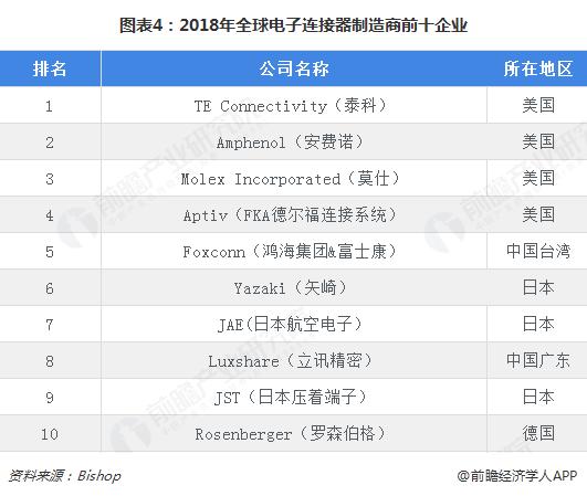 图表4:2018年全球电子连接器制造商前十企业