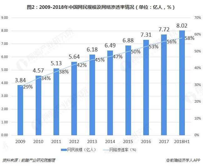 图2:2009-2018年中国网民规模及网络渗透率情况(单位:亿人,%)