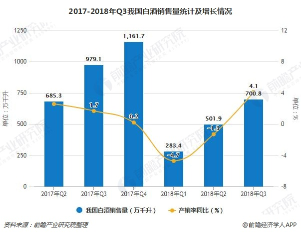 2017-2018年Q3我国白酒销售量统计及增长情况