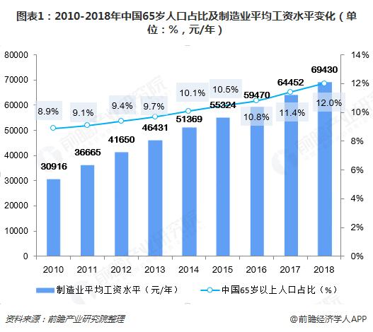 图表1:2010-2018年中国65岁人口占比及制造业平均工资水平变化(单位:%,元/年)