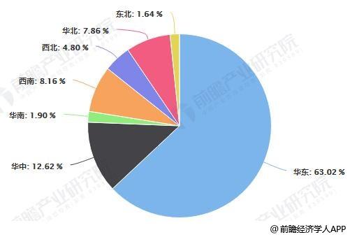 我国铜冶炼行业销售收入地区分布情况