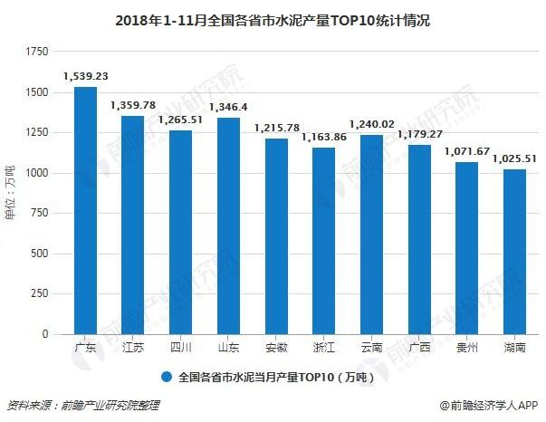 2018年1-11月全国各省市水泥产量TOP10统计情况