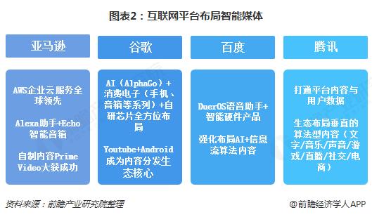 图表2:互联网平台布局智能媒体