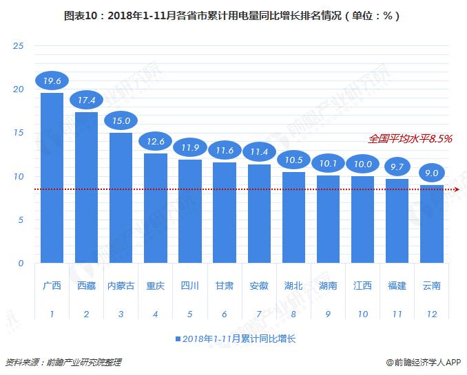 图表10:2018年1-11月各省市累计用电量同比增长排名情况(单位:%)