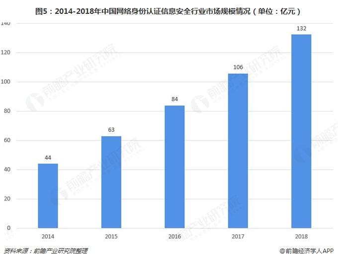 图5:2014-2018年中国网络身份认证信息安全行业市场规模情况(单位:亿元)
