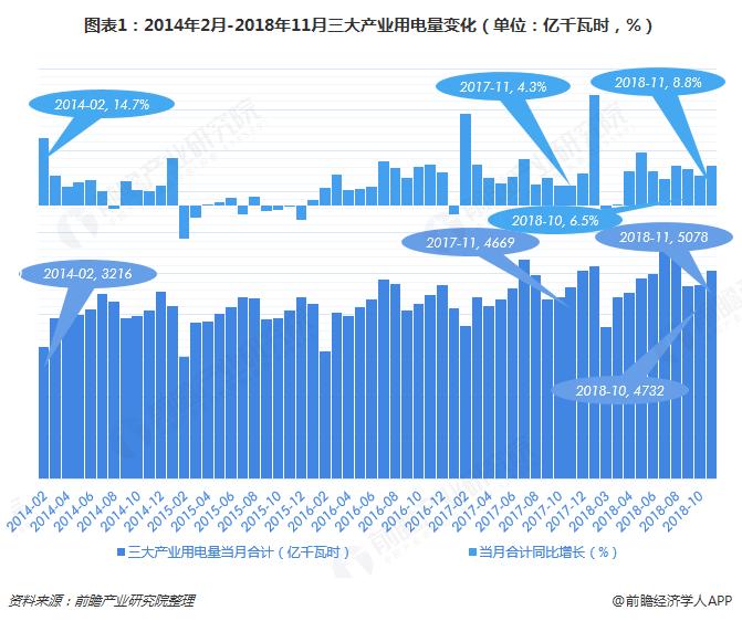 图表1:2014年2月-2018年11月三大产业用电量变化(单位:亿千瓦时,%)