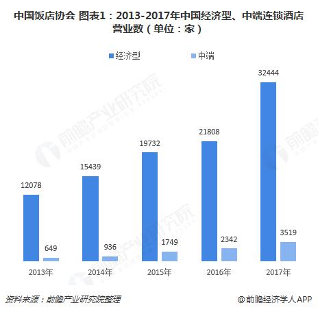 中国饭店协会 图表1:2013-2017年中国经济型、中端连锁酒店营业数(单位:家)