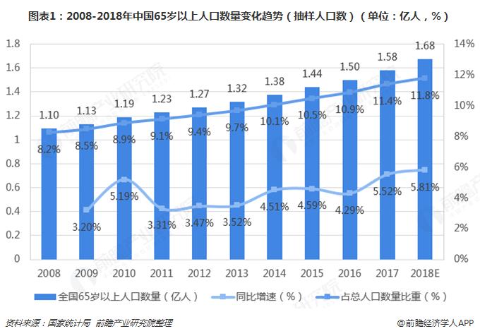 图表1:2008-2018年中国65岁以上人口数量变化趋势(抽样人口数)(单位:亿人,%)