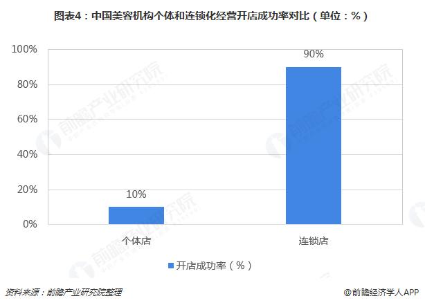 图表4:中国美容机构个体和连锁化经营开店成功率对比(单位:%)