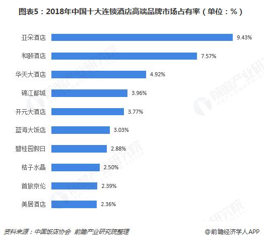 图表5:2018年中国十大连锁酒店高端品牌市场占有率(单位:%)