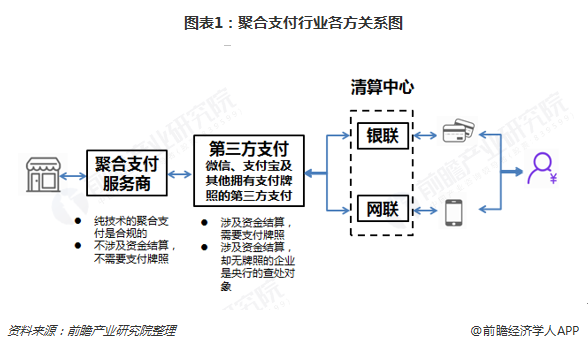 图表1:聚合支付行业各方关系图