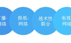 2018年中国媒体融合市场现状和发展趋势分析 人工智能+大数据+云计算促进媒体智能化发展【组图】