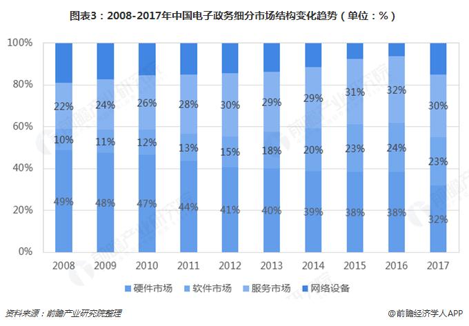 图表3:2008-2017年中国电子政务细分市场结构变化趋势(单位:%)
