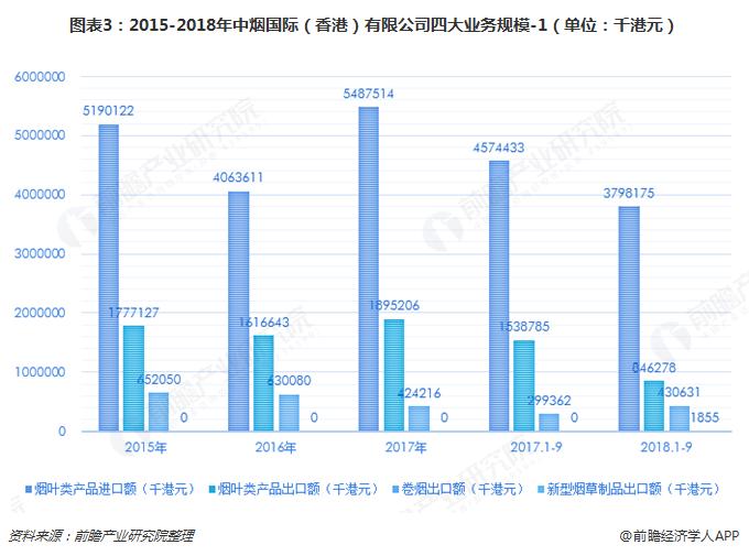 图表3:2015-2018年中烟国际(香港)有限公司四大业务规模-1(单位:千港元)
