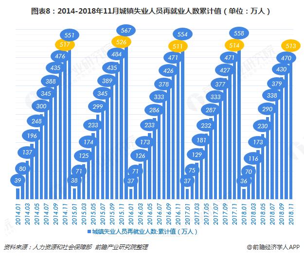 图表8:2014-2018年11月城镇失业人员再就业人数累计值(单位:万人)