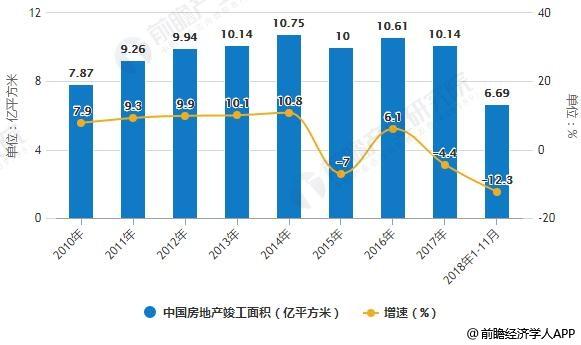 2010-2018年1-11月中国房地产竣工面积统计及增长情况