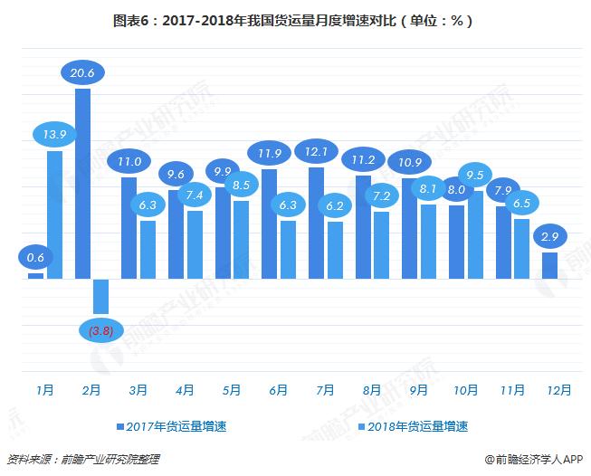 图表6:2017-2018年我国货运量月度增速对比(单位:%)