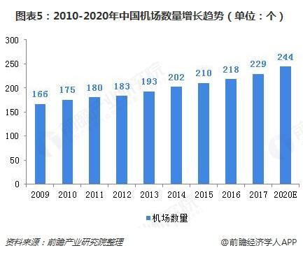 图表5:2010-2020年中国机场数量增长趋势(单位:个)
