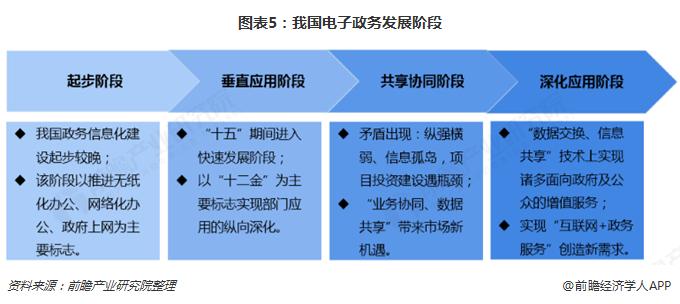 图表5:我国电子政务发展阶段