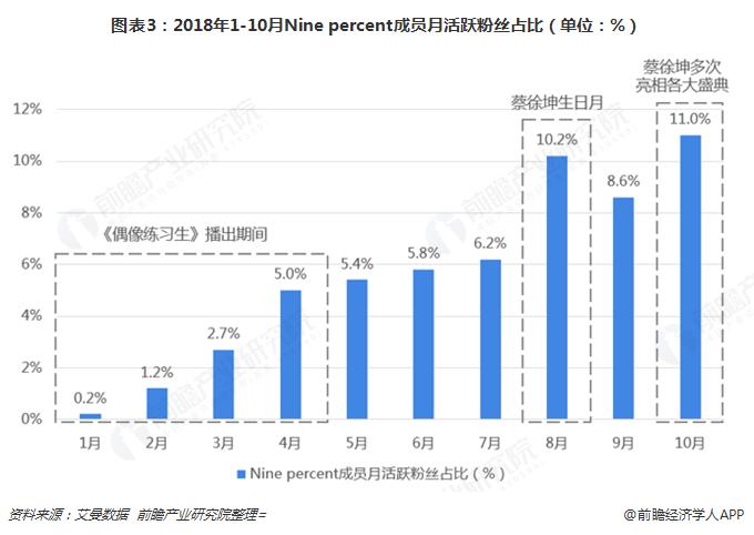 图表3:2018年1-10月Nine percent成员月活跃粉丝占比(单位:%)