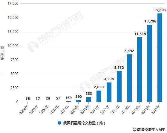 2004-2017年我国石墨烯专利申请及论文数量统计情况