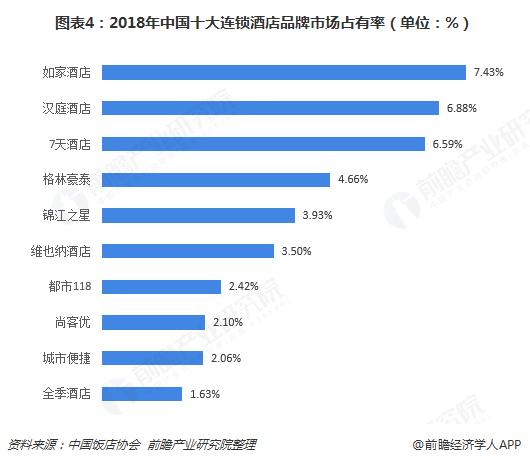 图表4:2018年中国十大连锁酒店品牌市场占有率(单位:%)