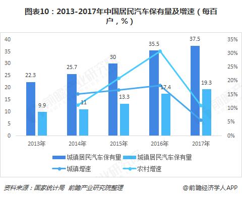 图表10:2013-2017年中国居民汽车保有量及增速(每百户,%)