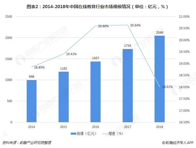 图表2:2014-2018年中国在线教育行业市场规模情况(单位:亿元,%)