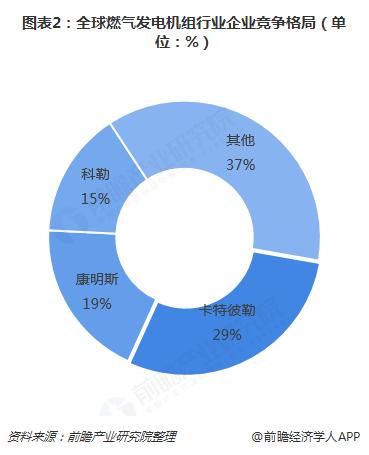 图表2:全球燃气发电机组行业企业竞争格局(单位:%)