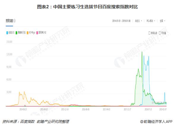 图表2:中国主要练习生选拔节目百度搜索指数对比
