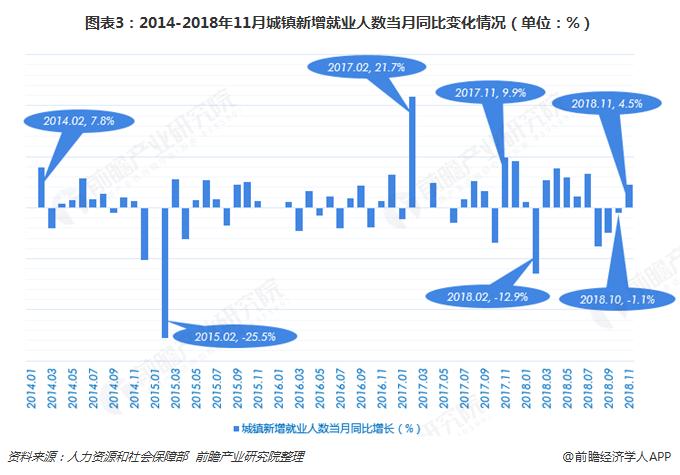 图表3:2014-2018年11月城镇新增就业人数当月同比变化情况(单位:%)