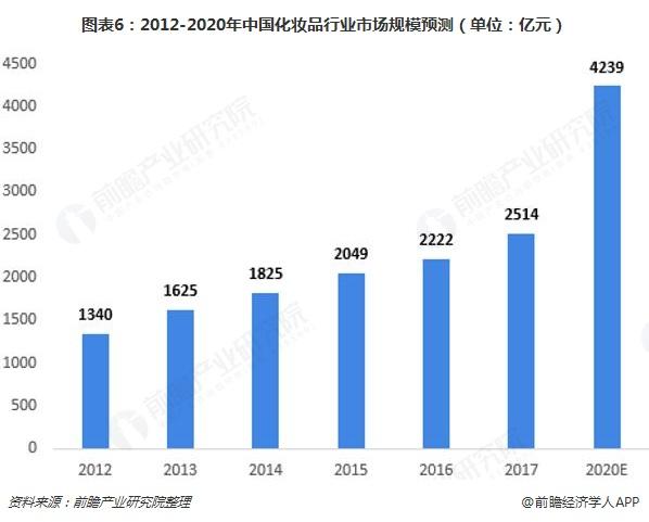图表6:2012-2020年中国化妆品行业市场规模预测(单位:亿元)