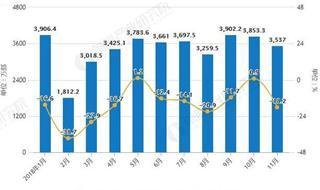 前11月全国手机累计产量超16亿台 累计下降2.4%