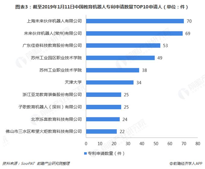 图表3:截至2019年1月11日中国教育机器人专利申请数量TOP10申请人(单位:件)