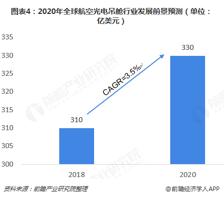 图表4:2020年全球航空光电吊舱行业发展前景预测(单位:亿美元)