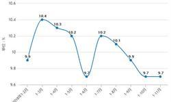 前11月房地产行业分析:TOP10房企<em>销售额</em>达36691.6亿元