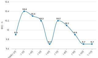 前11月房地产行业分析:TOP10房企销售额达36691.6亿元