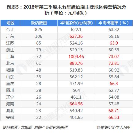 图表5:2018年第二季度末五星级酒店主要地区经营情况分析(单位:元/间夜)
