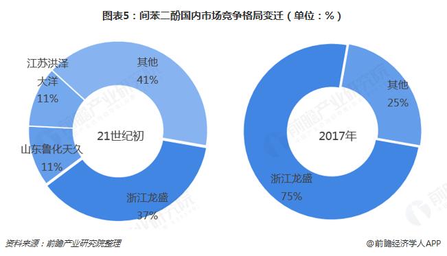 图表5:间苯二酚国内市场竞争格局变迁(单位:%)