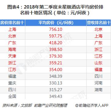 图表4:2018年第二季度末星级酒店平均房价排名前十地区情况(单位:元/间夜)