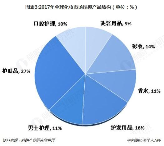图表3:2017年全球化妆市场规模产品结构(单位:%)